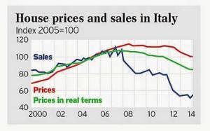 prezzo_case