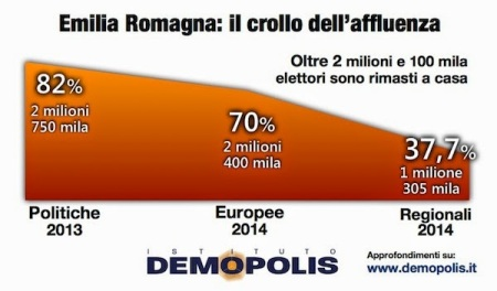 sondaggi-politici-demopolis-non_voto