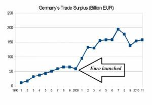 surplus-commerciale-germania