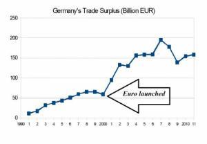 surplus-commerciale-germania