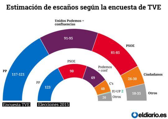 proiezione elezioni in spagna