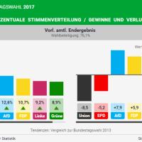 Germania, un voto da brividi. Ma c'è la Linke
