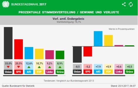 Germania, un voto da brividi. Ma c'è laLinke
