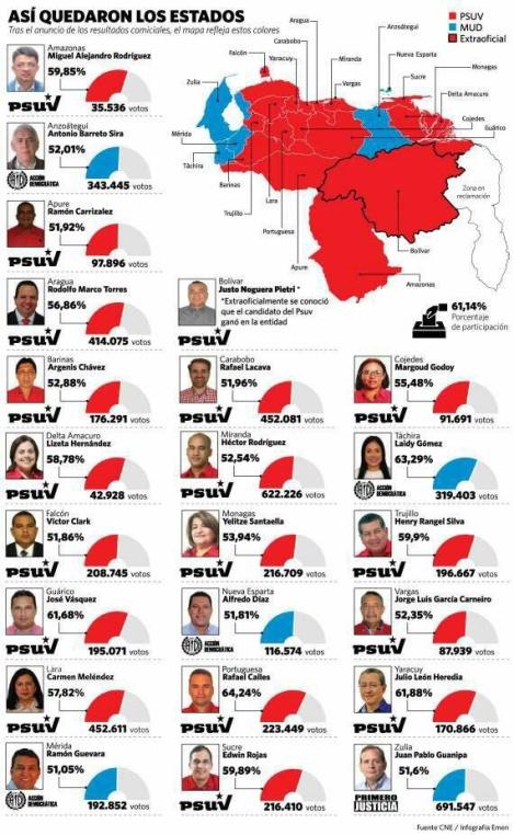 Venezuela: le elezioni regionali confermano la netta prevalenza delPSUV