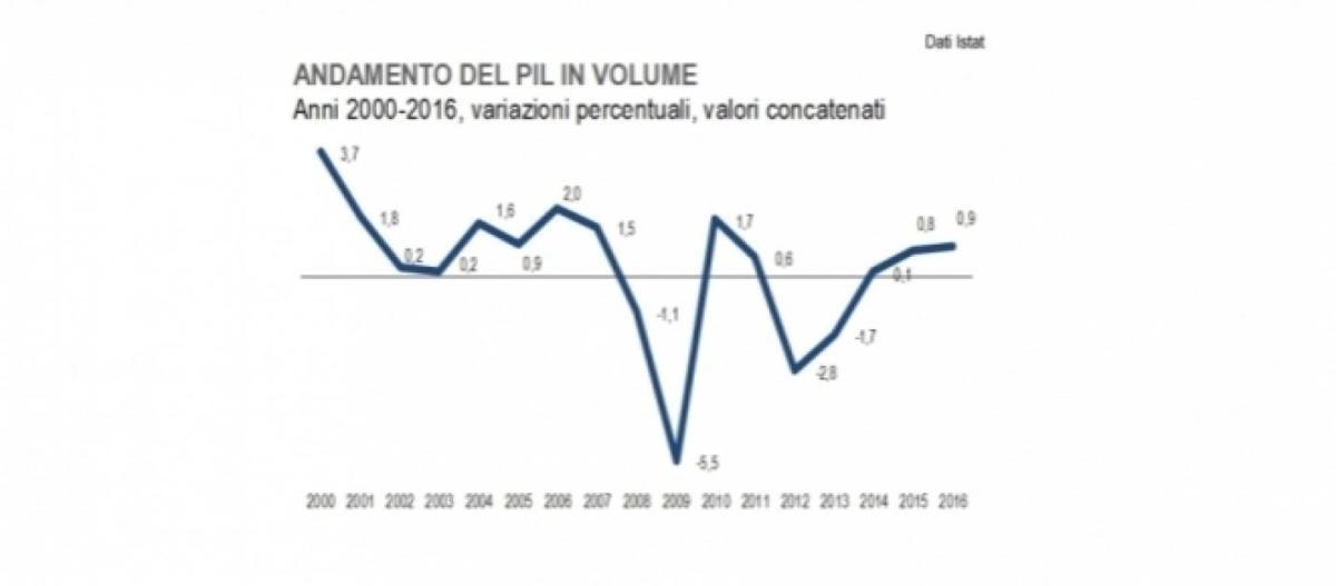Italia: aumentano la povertà e le disuguaglianze nonostante cresca la ricchezza prodotta.
