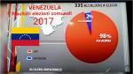 VENEZUELA: ALLE ELEZIONI MUNICIPALI, IL CHAVISMO FA MANBASSA
